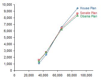 Health+care+reform+graphs