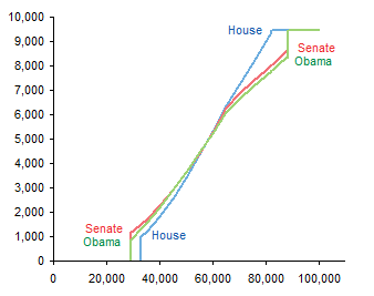 health care comparison complete line chart