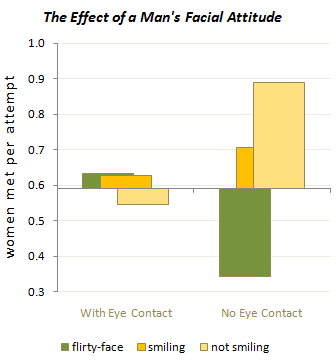 Men's Photo Effectiveness Factors - Original Bar Chart