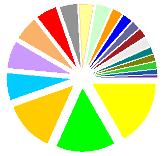 Jon's plain exploded 2D pie chart