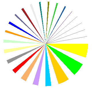 Jon's 2D pie chart with wide wedge-shaped gaps