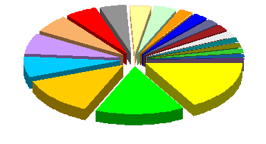 Jon's plain exploded 3D pie chart