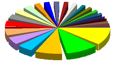 Jon's 3D pie chart with wedge-shaped gaps