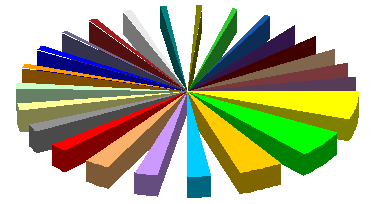Jon's 3D pie chart with wide wedge-shaped gaps