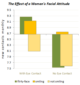 Women's Photo Effectiveness Factors - Original Bar Chart