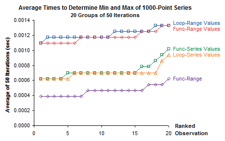 XY chart used in Min-Max time trials