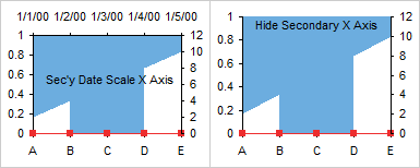 Secondary Date Scale Category Axis Added, Then Hidden