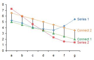 Arbitrary High-Low Lines via Error Bars