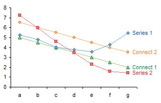 Arbitrary High-Low Lines via Secondary Axis