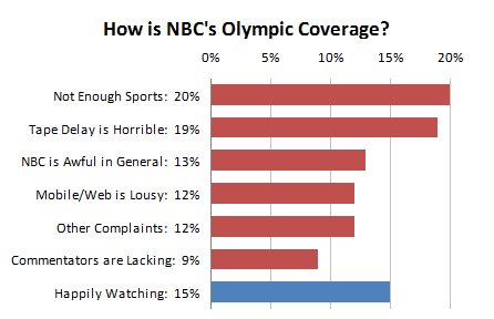 NBC Olympic Coverage - Bar Chart with Percentages Appended to Category Labels