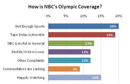 NBC Olympic Coverage - Bar Chart, Colored by Point