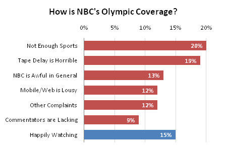 NBC Olympic Coverage - Bar Chart with Axis Labels and Data Labels