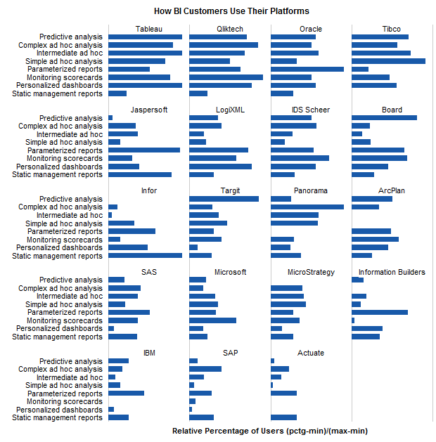 Vendor Panel Chart: How BI Customers Use Their Platforms