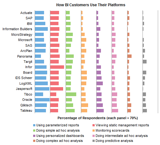 Bar Panel Chart with Legend: How BI Customers Use Their Platforms