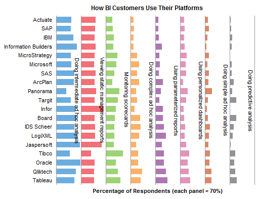 Bar Panel Chart with Labels: How BI Customers Use Their Platforms