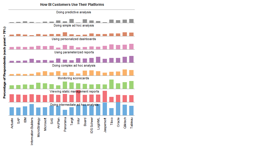 Column Panel Chart with Labels: How BI Customers Use Their Platforms