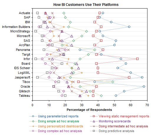 Dot Plot: How BI Customers Use Their Platforms