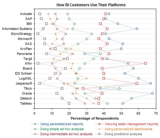 Dot Plot: How BI Customers Use Their Platforms