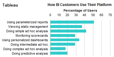 Single Vendor Panel: How BI Customers Use Their Platforms