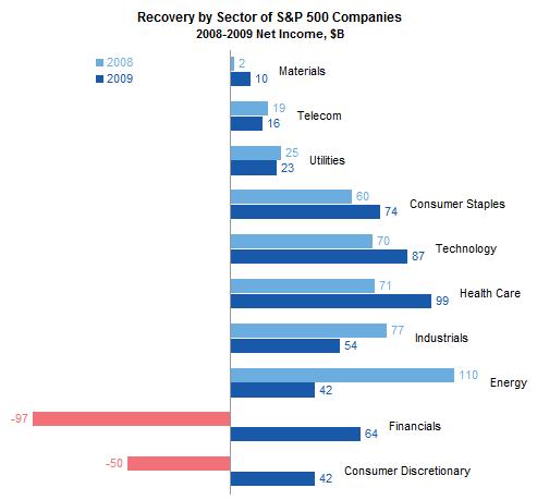 Net Income Breakdown by Sector