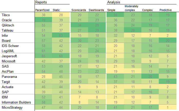 Heat Map of BI Usage
