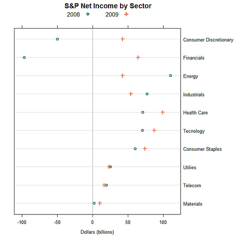 Dot Plot of Net Income Breakdown by Sector