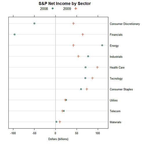 Dot Plot of Net Income Breakdown by Sector