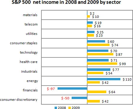 Panel Chart - Net Income Breakdown by Sector