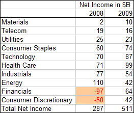 Tabulated Net Income Breakdown by Sector