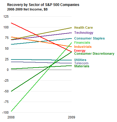 Time Line of Net Income Breakdown by Sector