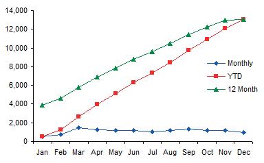 Z Chart - Year 2