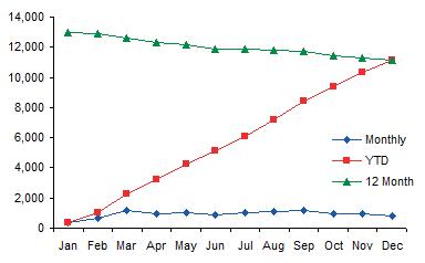 Z Chart - Year 3