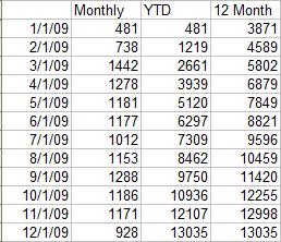 Z Chart Data - Year 2