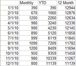 Z Chart Data - Year 3