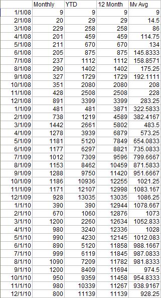 Z Chart Data - Years 1-3