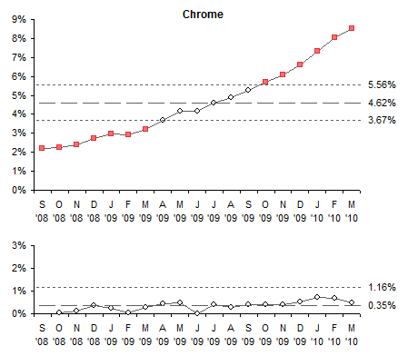 I-MR Chart for Chrome