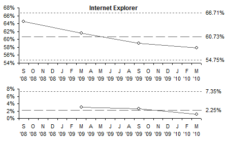I-MR Chart for Internet Explorer