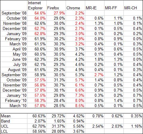 I-MR Chart for Internet Explorer