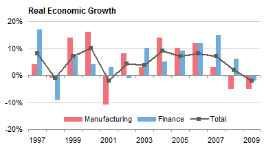 Two ugly real economic growth charts peltier tech blog and down of year over year percentage changes its impossible to visually integrate all the changes to get the original curve im not sure a bar chart ccuart Image collections