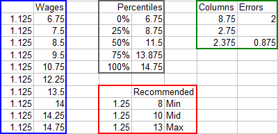 Wage Data: Actual and Recommended Min-Mid-Max