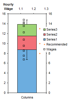 Wage Box Plot - Step 5