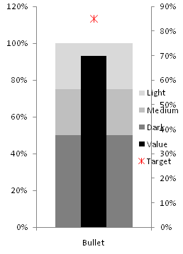 Excel 2007 stacked bar chart and XY chart