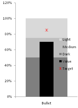 Excel 2007 stacked bar chart and XY chart with one axis scale