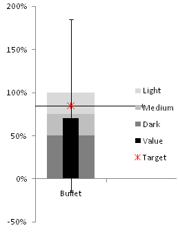 Excel 2007 stacked bar chart and XY chart with error bar