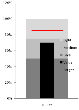 Excel 2007 stacked bar chart and XY chart with formatted error bar