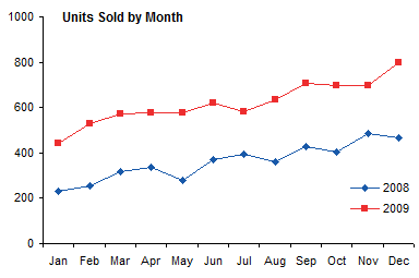 Chart, Units Sold by Month, 2008-2009