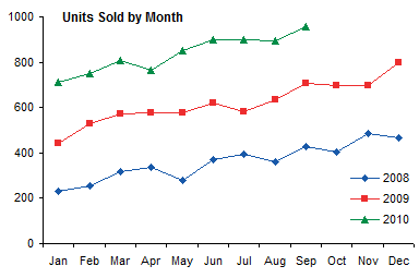 Chart, Units Sold by Month, 2008-2010
