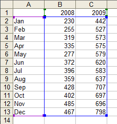 Data, Units Sold by Month, 2008-2009