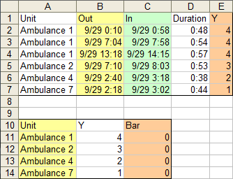 Ambulance call data for repeated task XY Gantt chart