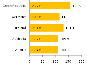 One-Color Bime Bar Chart